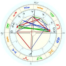 Overweight 13085 - natal chart (Placidus)