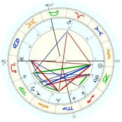 Overweight 13086 - natal chart (Placidus)
