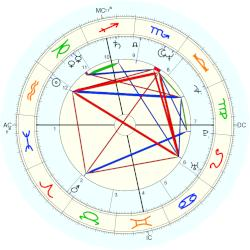 Princess of Monaco Caroline - natal chart (Placidus)