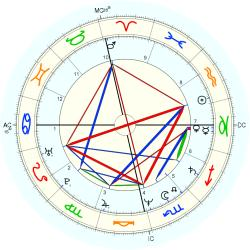 Overweight 13091 - natal chart (Placidus)