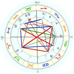 "Sex ""Swinger"" 13094 - natal chart (Placidus)"