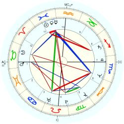 Journalist 13110 - natal chart (noon, no houses)