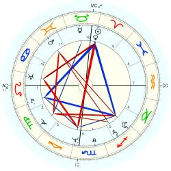 UFO Sighting 13121 - natal chart (Placidus)