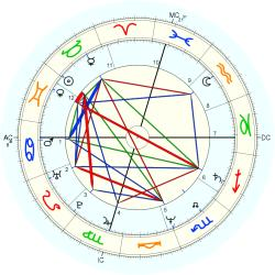 Birth Defect: Sexual 13132 - natal chart (Placidus)