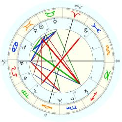 Out of Body 13134 - natal chart (Placidus)