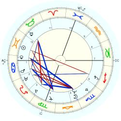 Out of Body 13145 - natal chart (Placidus)