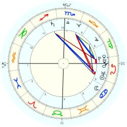 UFO Sighting 13163 - natal chart (Placidus)