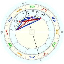 Transsexual 13179 - natal chart (Placidus)