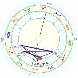 Medical: Schizophrenic 13190 - natal chart (Placidus)