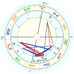 UFO Sighting 13202 - natal chart (Placidus)