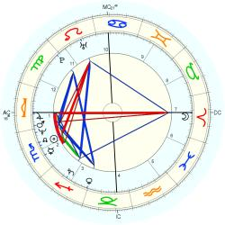 UFO Sighting 13208 - natal chart (Placidus)