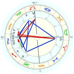 UFO Sighting 13213 - natal chart (Placidus)