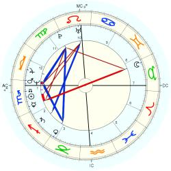 Barry Cowger - natal chart (Placidus)
