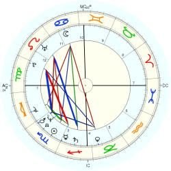 Overweight 13219 - natal chart (Placidus)
