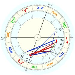 Michael Robert Morgan - natal chart (Placidus)