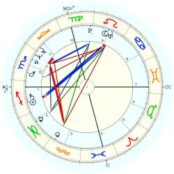 Down's Syndrome 13234 - natal chart (Placidus)