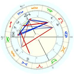 Learning Disabled 13240 - natal chart (Placidus)