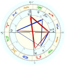 Family Distress 13251 - natal chart (Placidus)
