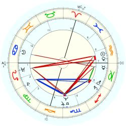 UFO Sighting 13257 - natal chart (Placidus)