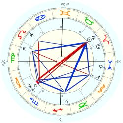 Medical: Mononucleosis 13278 - natal chart (Placidus)