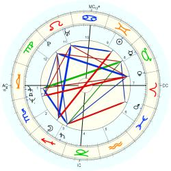 Overweight 13293 - natal chart (Placidus)