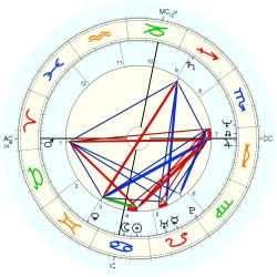 Twins 1958/7/16  No.1 13306 - natal chart (Placidus)