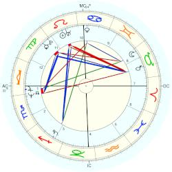 Harry Crosby - natal chart (Placidus)