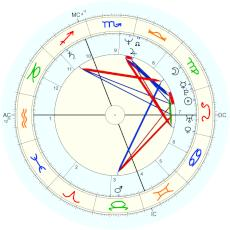 Madonna : PM time giving Aquarius ascendant claimed by her - natal chart (Placidus)