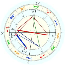 Out of Body 13328 - natal chart (Placidus)
