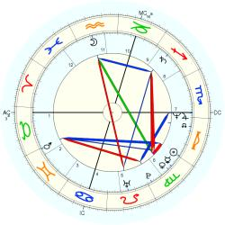 Out of Body 13335 - natal chart (Placidus)