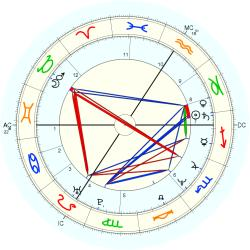 UFO Sighting 13370 - natal chart (Placidus)