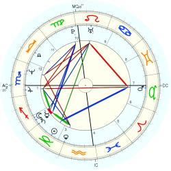 Medical: Schizophrenic 13374 - natal chart (Placidus)
