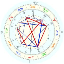 Sheena Easton - natal chart (Placidus)