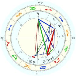 Police Officer 13429 Law - natal chart (Placidus)