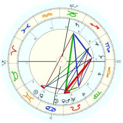 Security Guard 13430 Law - natal chart (Placidus)
