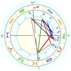 Jack Holliday - natal chart (Placidus)