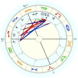 Medical: Schizophrenic 13462 - natal chart (Placidus)