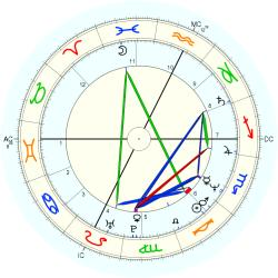 Gifted Child 13471 - natal chart (Placidus)