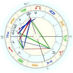 Duchess of York Sarah - natal chart (Placidus)