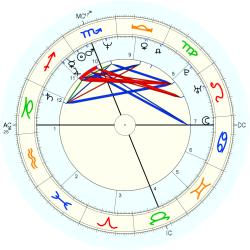 Sean Young - natal chart (Placidus)