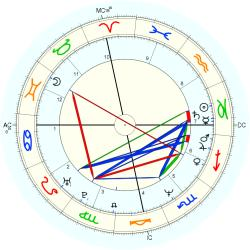 Overweight 13504 - natal chart (Placidus)