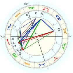 Learning Disabled 13505 - natal chart (Placidus)