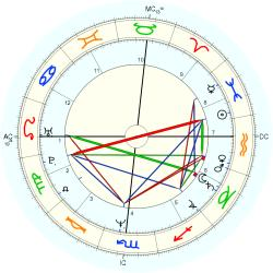 Prince of Japan Naruhito - natal chart (Placidus)