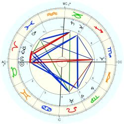 Overweight 13533 - natal chart (Placidus)