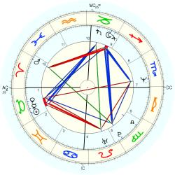UFO Sighting 13540 - natal chart (Placidus)