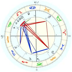 Twins 1960/8/07  No.1 13564 - natal chart (Placidus)