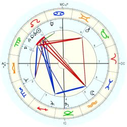 Twins 1960/8/07 No.2 13565 - natal chart (Placidus)