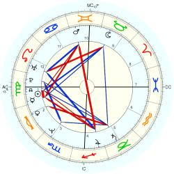 Trainer: Dogs 13583 - natal chart (Placidus)