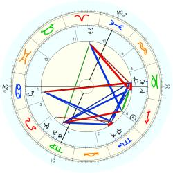 Kimberly Glasco - natal chart (Placidus)
