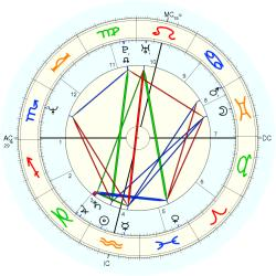 Overweight 13629 - natal chart (Placidus)